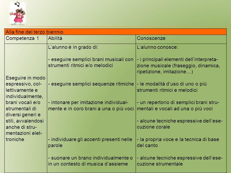 Alla fine del terzo biennio Competenza 1AbilitàConoscenze Eseguire in modo espressivo, col- lettivamente e individualmente, brani vocali e/o strumenta