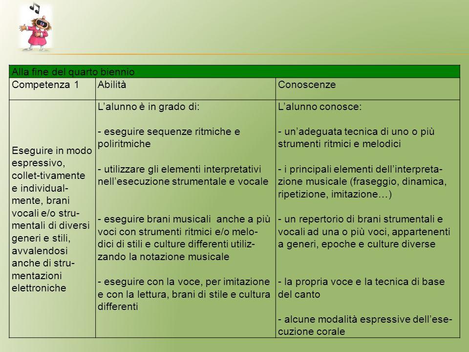 Alla fine del quarto biennio Competenza 1AbilitàConoscenze Eseguire in modo espressivo, collet-tivamente e individual- mente, brani vocali e/o stru- m