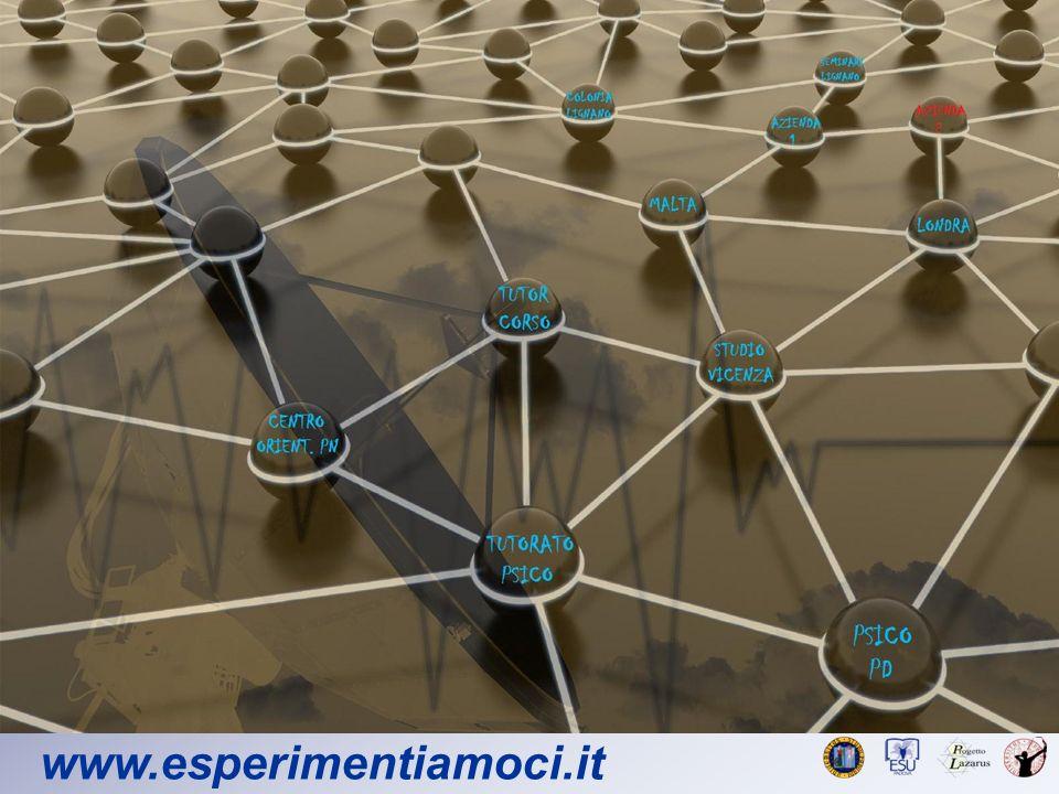 Quindi, che posso dire.www.esperimentiamoci.it Il tuo post- laurea inizia pre-laurea.