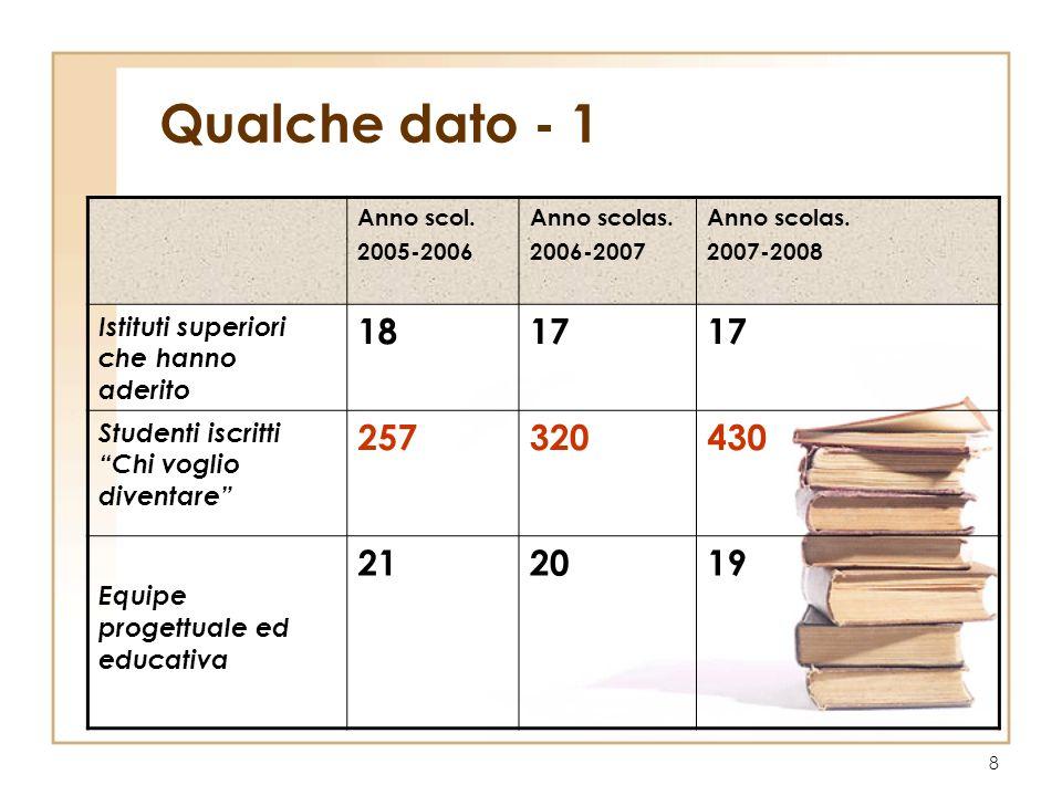 8 Qualche dato - 1 Anno scol. 2005-2006 Anno scolas. 2006-2007 Anno scolas. 2007-2008 Istituti superiori che hanno aderito 1817 Studenti iscritti Chi
