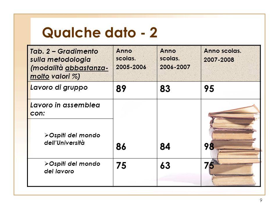 9 Qualche dato - 2 Tab. 2 – Gradimento sulla metodologia (modalità abbastanza- molto valori %) Anno scolas. 2005-2006 Anno scolas. 2006-2007 Anno scol