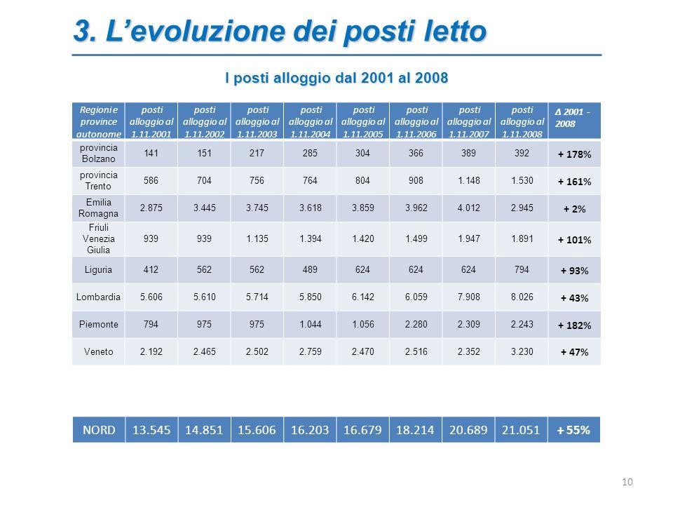 3. Levoluzione dei posti letto 10 Regioni e province autonome posti alloggio al 1.11.2001 posti alloggio al 1.11.2002 posti alloggio al 1.11.2003 post
