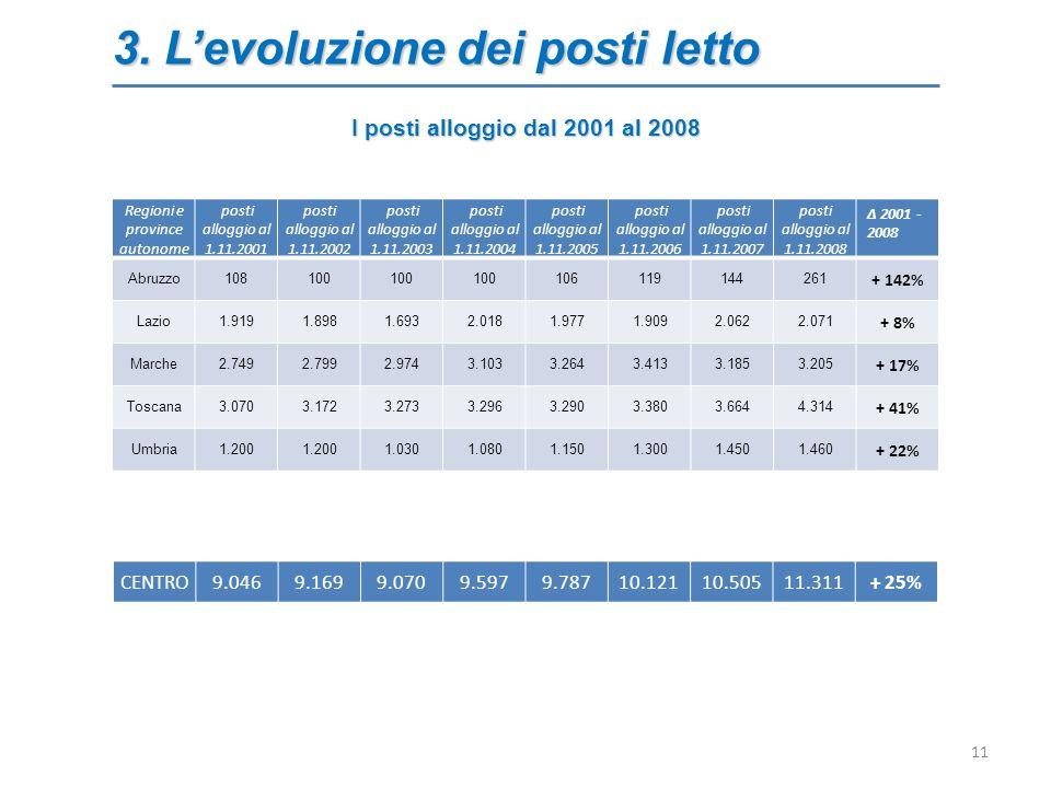 3. Levoluzione dei posti letto 11 Regioni e province autonome posti alloggio al 1.11.2001 posti alloggio al 1.11.2002 posti alloggio al 1.11.2003 post