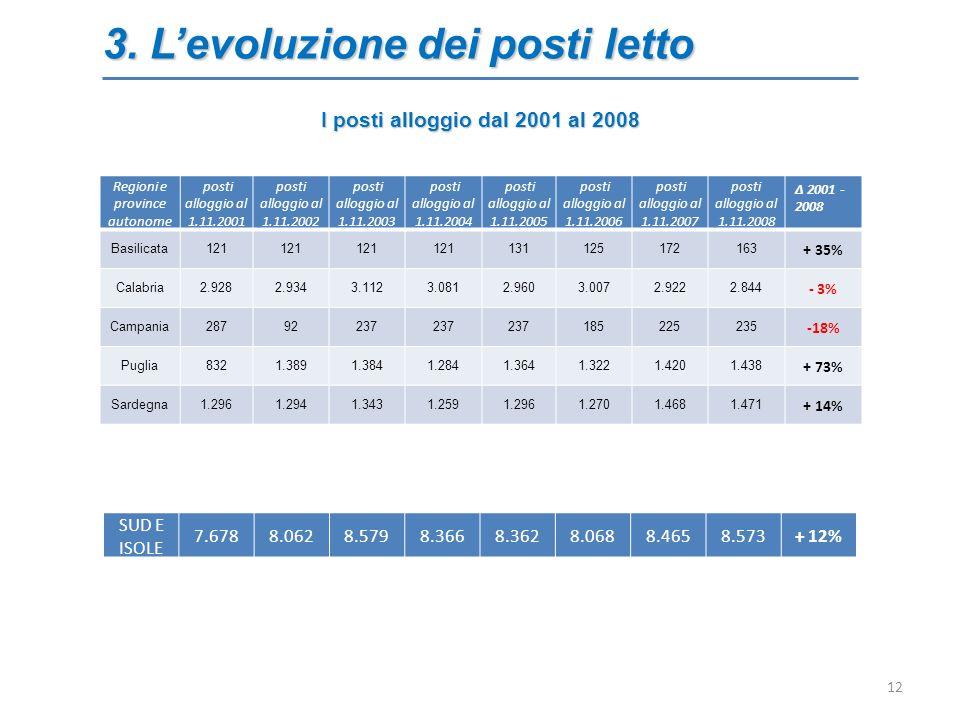 3. Levoluzione dei posti letto 12 Regioni e province autonome posti alloggio al 1.11.2001 posti alloggio al 1.11.2002 posti alloggio al 1.11.2003 post