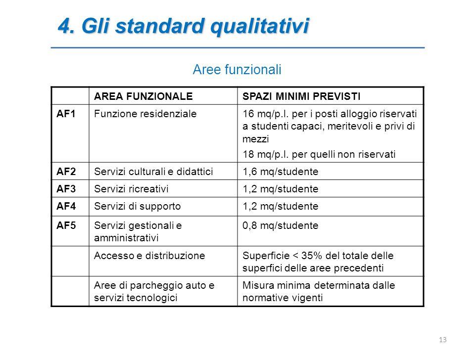 Aree funzionali 4. Gli standard qualitativi AREA FUNZIONALESPAZI MINIMI PREVISTI AF1Funzione residenziale16 mq/p.l. per i posti alloggio riservati a s