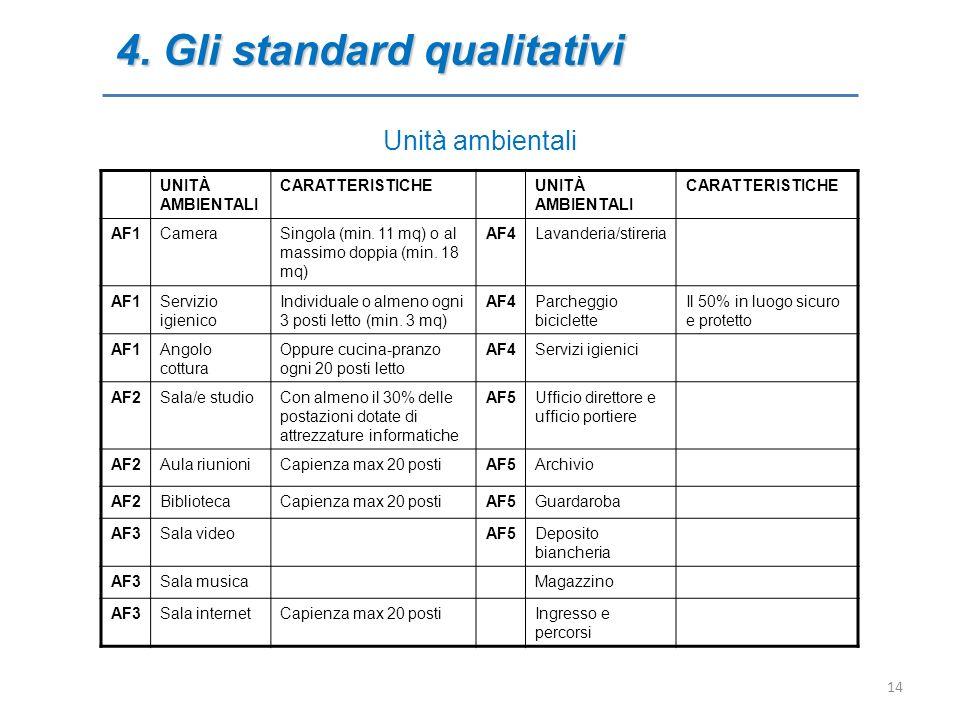 Unità ambientali 4. Gli standard qualitativi UNITÀ AMBIENTALI CARATTERISTICHEUNITÀ AMBIENTALI CARATTERISTICHE AF1CameraSingola (min. 11 mq) o al massi