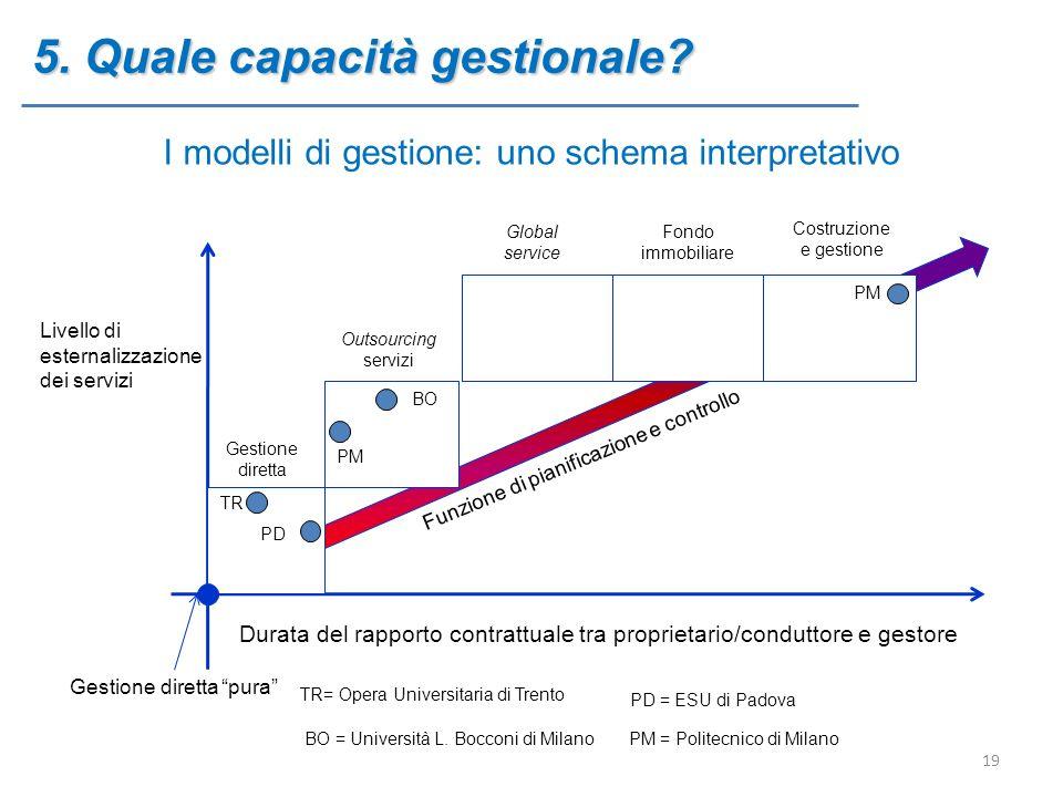 5. Quale capacità gestionale? I modelli di gestione: uno schema interpretativo Livello di esternalizzazione dei servizi Durata del rapporto contrattua