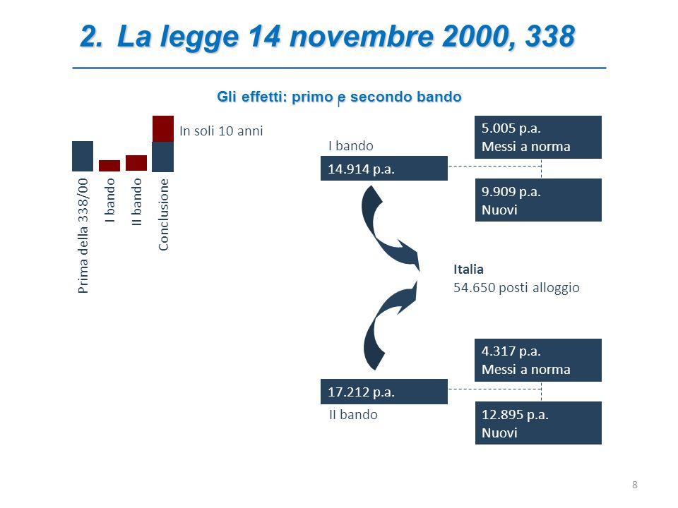 2.La legge 14 novembre 2000, 338 I Italia 54.650 posti alloggio 17.212 p.a. 12.895 p.a. Nuovi 4.317 p.a. Messi a norma 14.914 p.a. 9.909 p.a. Nuovi 5.