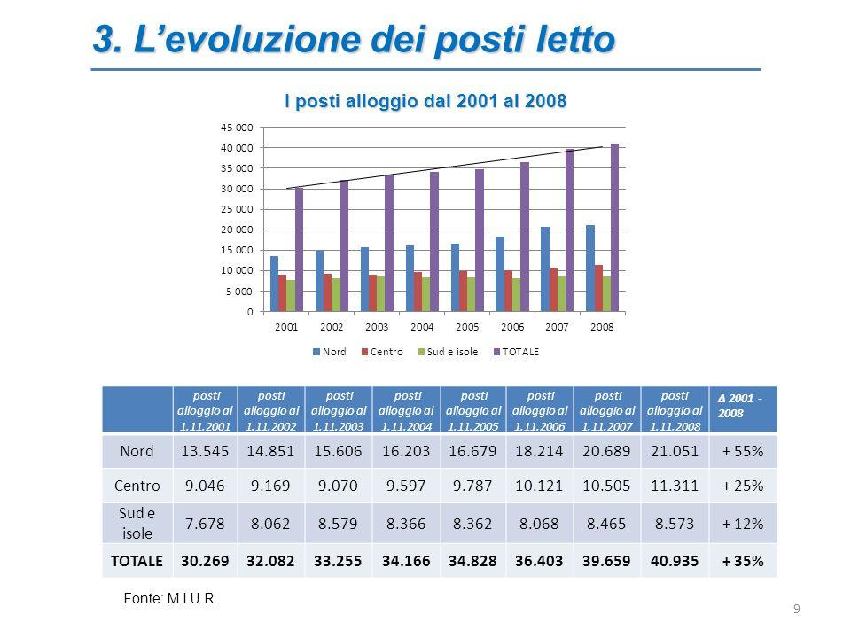 3. Levoluzione dei posti letto I posti alloggio dal 2001 al 2008 9 posti alloggio al 1.11.2001 posti alloggio al 1.11.2002 posti alloggio al 1.11.2003