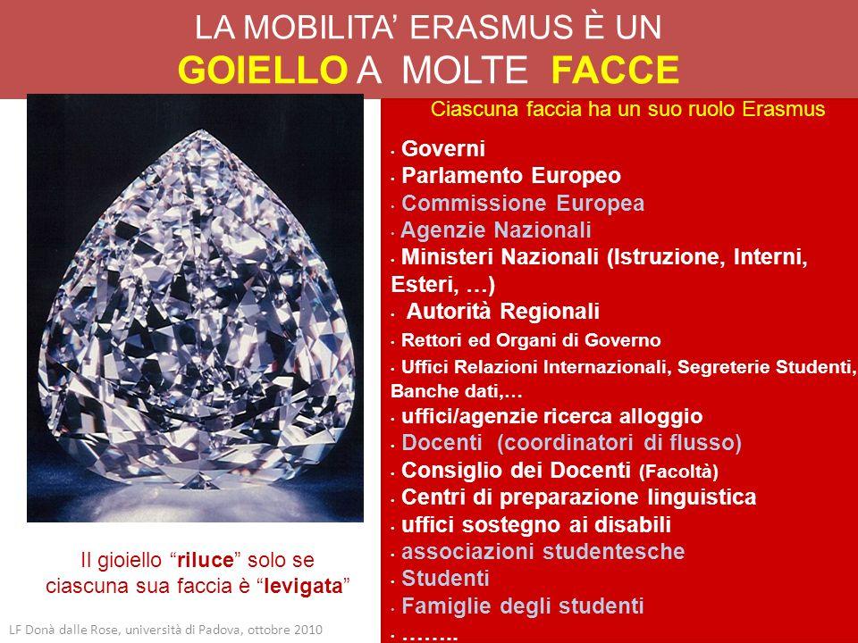LA MOBILITA ERASMUS È UN GOIELLO A MOLTE FACCE LF Donà dalle Rose, università di Padova, ottobre 2010 Ciascuna faccia ha un suo ruolo Erasmus Governi