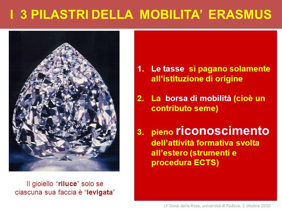 I 3 PILASTRI DELLA MOBILITA ERASMUS LF Donà dalle Rose, università di Padova, 2 ottobre 2010 1.Le tasse si pagano solamente allistituzione di origine