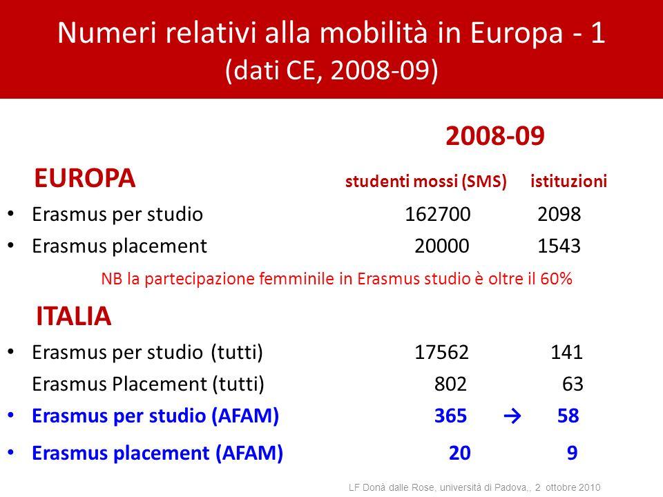 Numeri relativi alla mobilità in Europa - 1 (dati CE, 2008-09) 2008-09 EUROPA studenti mossi (SMS) istituzioni Erasmus per studio 1627002098 Erasmus p