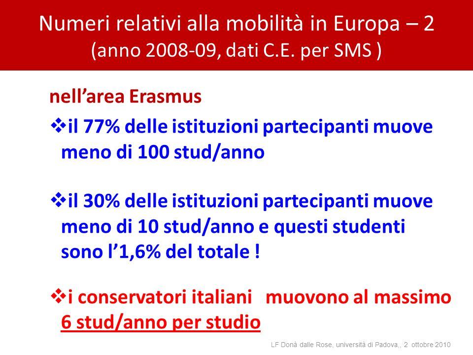 Numeri relativi alla mobilità in Europa – 2 (anno 2008-09, dati C.E. per SMS ) nellarea Erasmus il 77% delle istituzioni partecipanti muove meno di 10