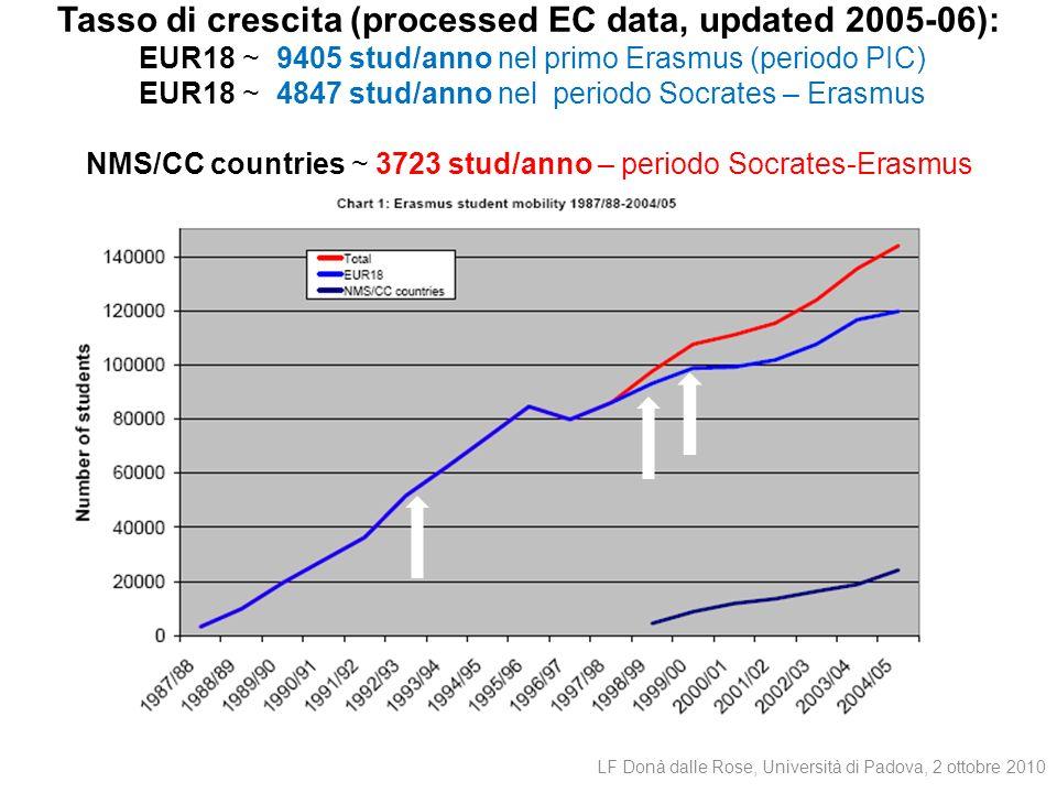 LF Donà dalle Rose, University of Padova, May 2006 Tasso di crescita (processed EC data, updated 2005-06): EUR18 ~ 9405 stud/anno nel primo Erasmus (p