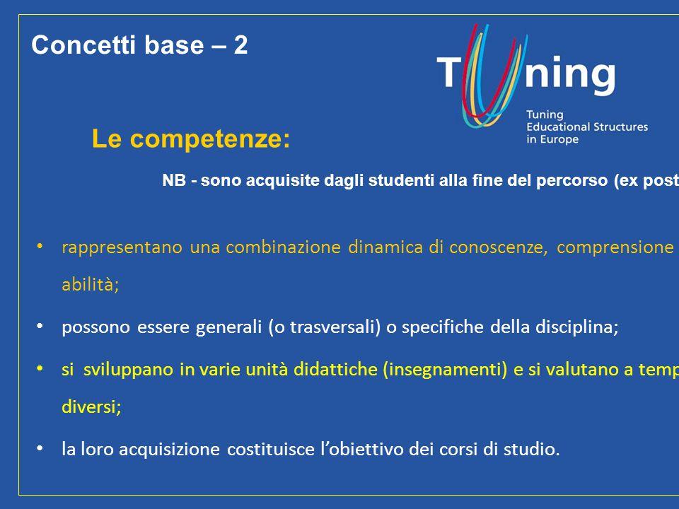 27 Le competenze: NB - sono acquisite dagli studenti alla fine del percorso (ex post) rappresentano una combinazione dinamica di conoscenze, comprensi