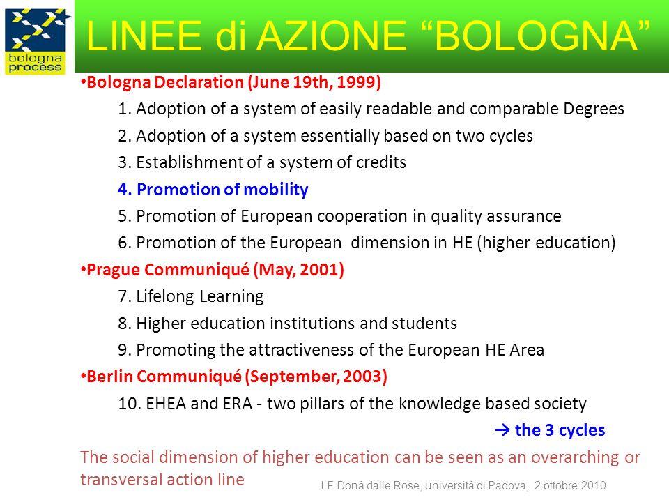 Numeri relativi alla mobilità in Europa - 1 (dati CE, 2008-09) 2008-09 EUROPA studenti mossi (SMS) istituzioni Erasmus per studio 1627002098 Erasmus placement 200001543 NB la partecipazione femminile in Erasmus studio è oltre il 60% ITALIA Erasmus per studio (tutti) 17562 141 Erasmus Placement (tutti) 802 63 Erasmus per studio (AFAM) 365 58 Erasmus placement (AFAM) 20 9 LF Donà dalle Rose, università di Padova,, 2 ottobre 2010
