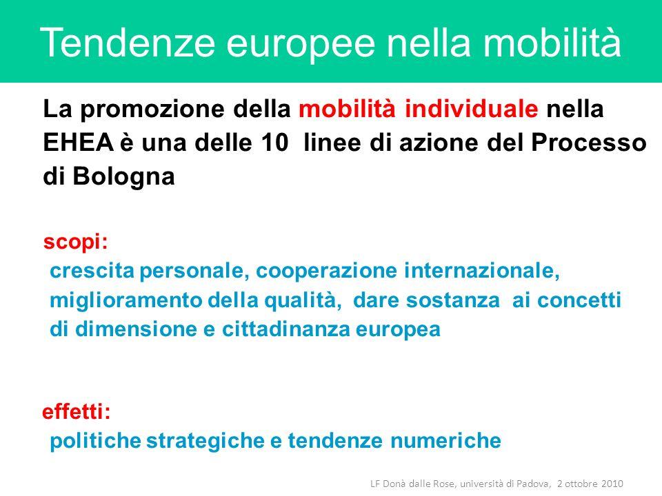 Tendenze europee nella mobilità La promozione della mobilità individuale nella EHEA è una delle 10 linee di azione del Processo di Bologna scopi: cres