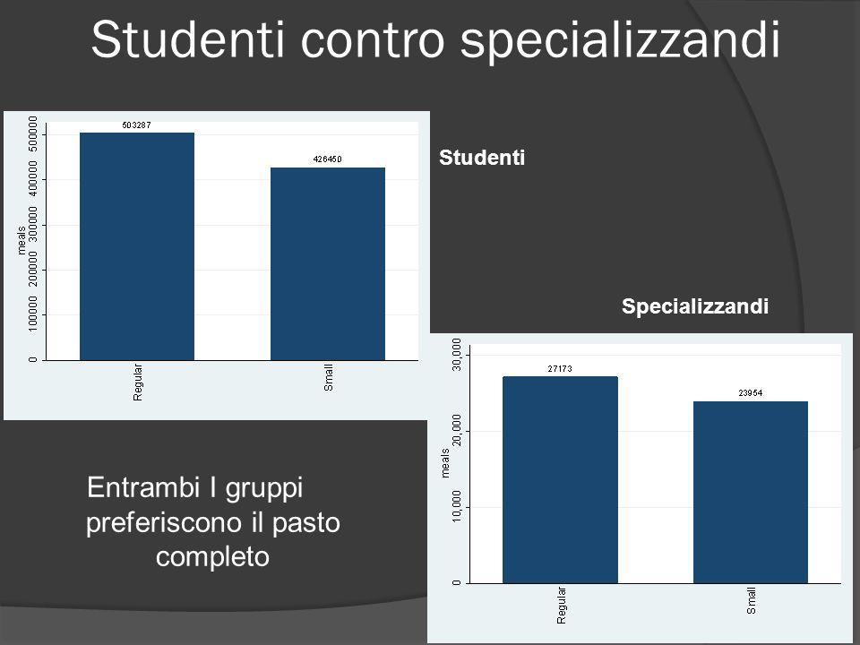 Studenti contro specializzandi Entrambi I gruppi preferiscono il pasto completo Studenti Specializzandi