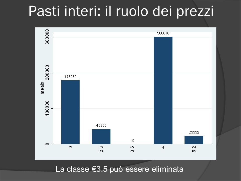 Pasti interi: il ruolo dei prezzi La classe 3.5 può essere eliminata