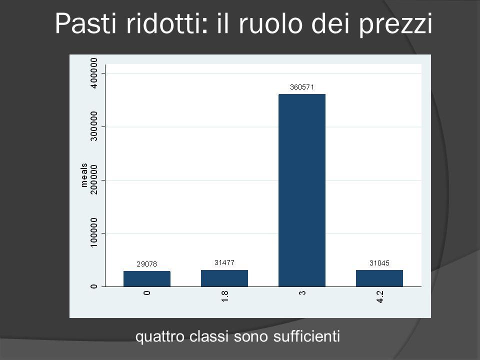 Pasti ridotti: il ruolo dei prezzi quattro classi sono sufficienti