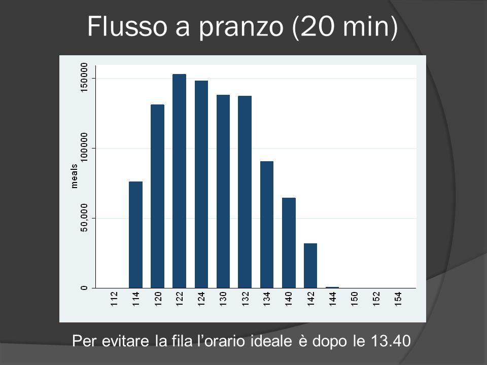 Flusso a pranzo (20 min) Per evitare la fila lorario ideale è dopo le 13.40