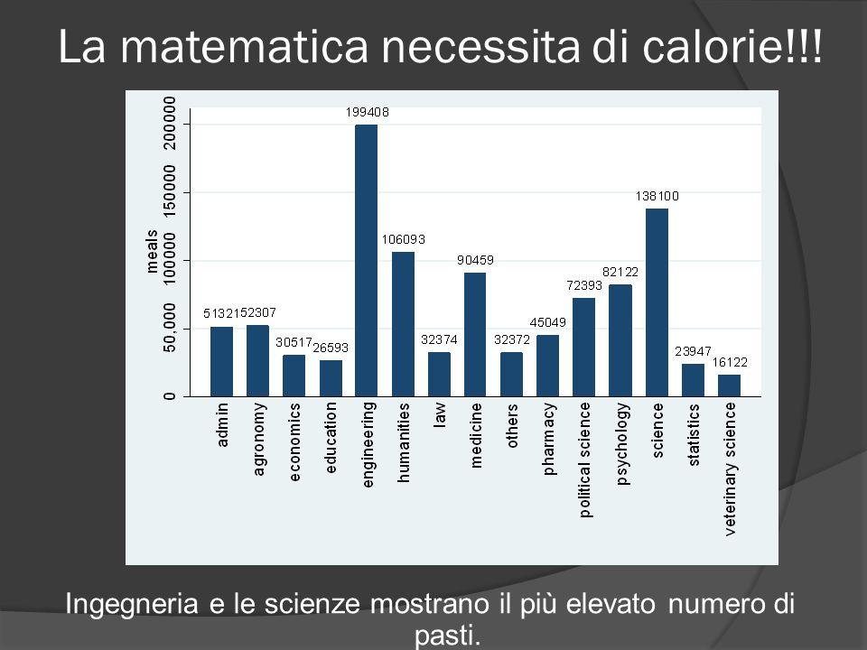 La matematica necessita di calorie!!! Ingegneria e le scienze mostrano il più elevato numero di pasti.