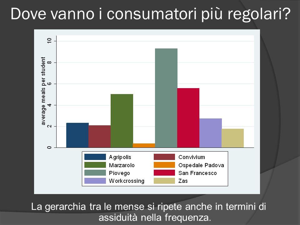 Dove vanno i consumatori più regolari? La gerarchia tra le mense si ripete anche in termini di assiduità nella frequenza.
