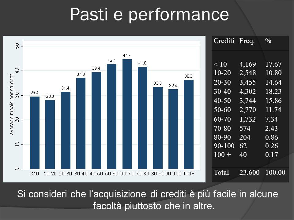 Pasti e performance Si consideri che lacquisizione di crediti è più facile in alcune facoltà piuttosto che in altre. CreditiFreq.% < 104,16917.67 10-2
