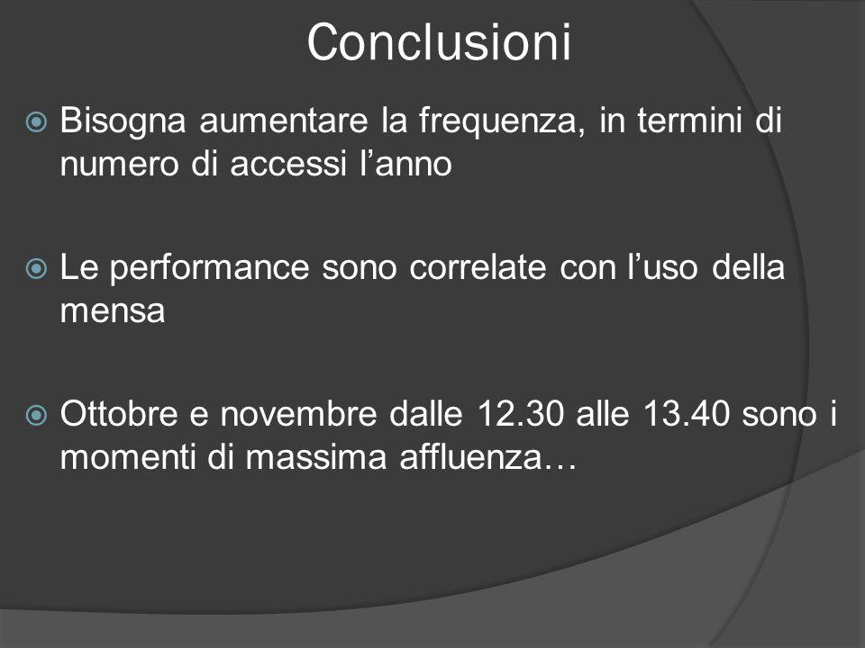 Conclusioni Bisogna aumentare la frequenza, in termini di numero di accessi lanno Le performance sono correlate con luso della mensa Ottobre e novembr