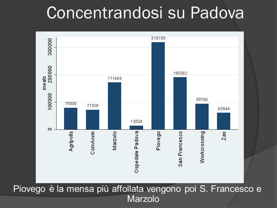 Concentrandosi su Padova Piovego è la mensa più affollata vengono poi S. Francesco e Marzolo