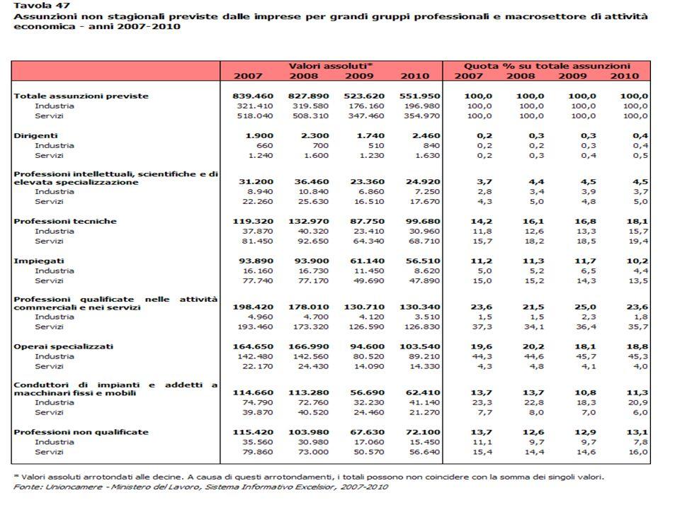 Assunzioni Industria/Servizi 2007-2010 Forme Contrattuali