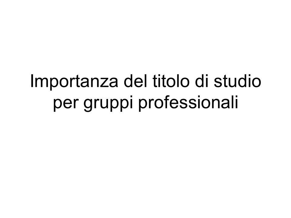 Importanza del titolo di studio per gruppi professionali