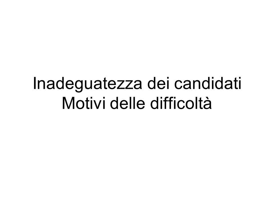 Inadeguatezza dei candidati Motivi delle difficoltà