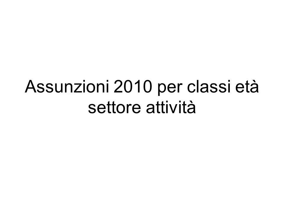 Assunzioni 2010 per classi età settore attività