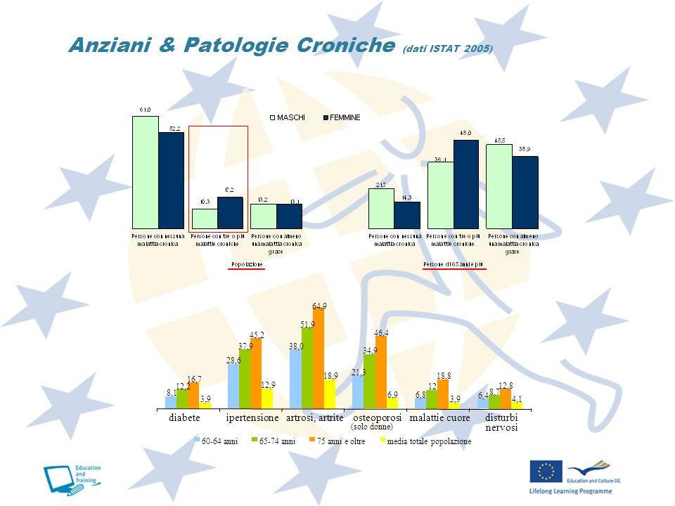 Anziani & Patologie Croniche (dati ISTAT 2005) 8,1 28,6 38,0 21,3 6,8 6,4 12,2 37,9 51,9 34,9 12 8,7 16,7 45,2 64,9 46,4 18,8 12,8 3,9 12,9 18,9 6,9 3