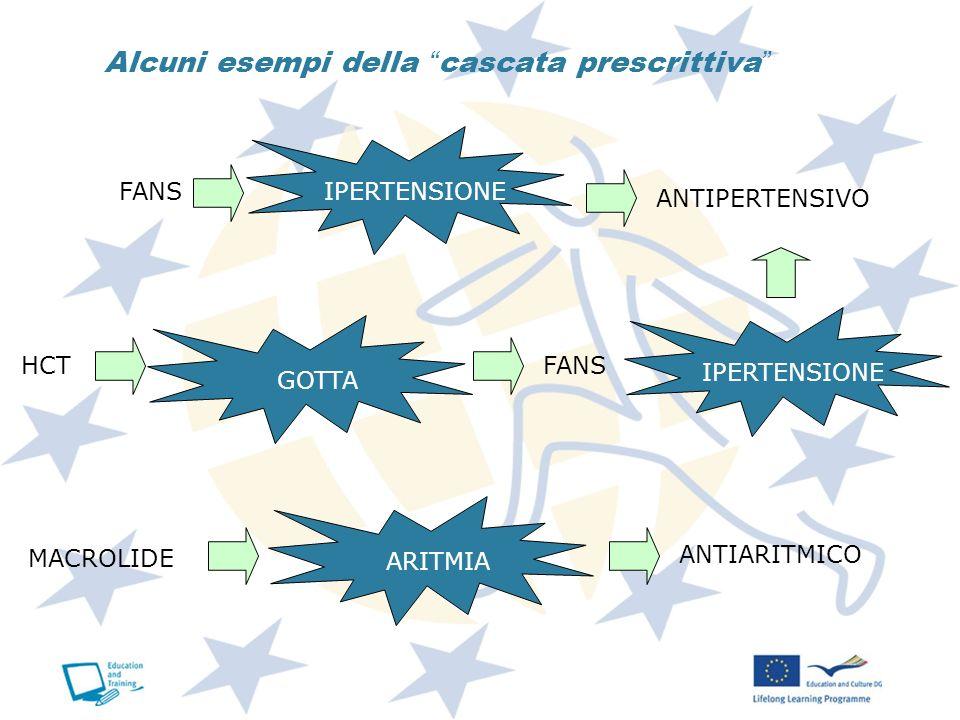 Alcuni esempi della cascata prescrittiva IPERTENSIONE FANS ANTIPERTENSIVO HCTFANS GOTTA IPERTENSIONE MACROLIDE ARITMIA ANTIARITMICO