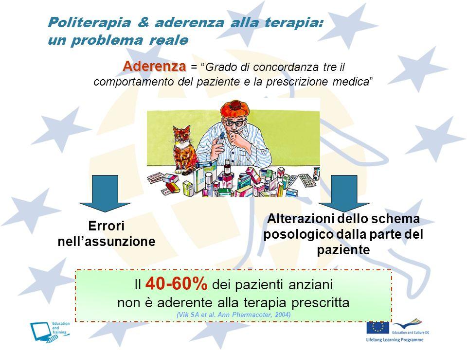 Politerapia & aderenza alla terapia: un problema reale Il 40-60% dei pazienti anziani non è aderente alla terapia prescritta (Vik SA et al. Ann Pharma