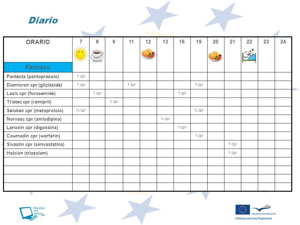 ORARIO 78911121316192021222324 Farmaco Pantecta (pantoprazolo) 1 cpr Diamicron cpr (gliclazide) 1 cpr Lasix cpr (furosemide) 1 cpr Triatec cpr (ramipr