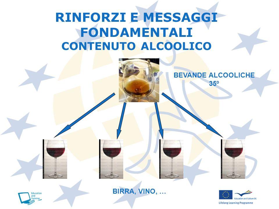 BEVANDE ALCOOLICHE 35º BIRRA, VINO, … RINFORZI E MESSAGGI FONDAMENTALI CONTENUTO ALCOOLICO