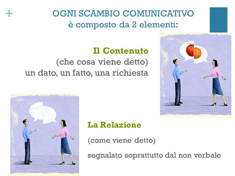 + OGNI SCAMBIO COMUNICATIVO è composto da 2 elementi: La Relazione (come viene detto) segnalato soprattutto dal non verbale Il Contenuto (che cosa viene detto) un dato, un fatto, una richiesta