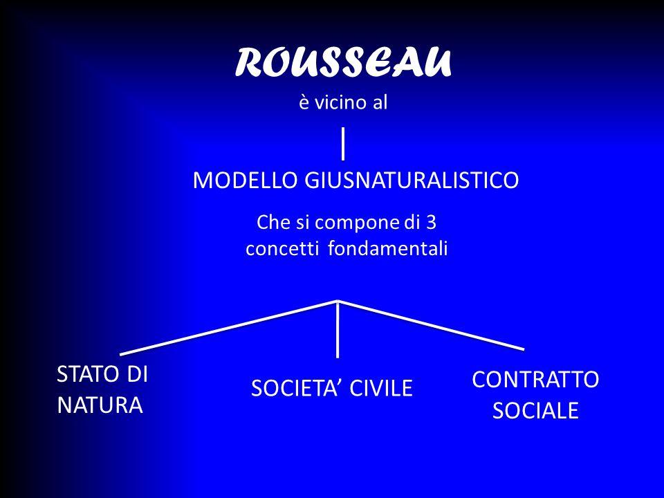 ROUSSEAU è vicino al Che si compone di 3 concetti fondamentali STATO DI NATURA SOCIETA CIVILE CONTRATTO SOCIALE MODELLO GIUSNATURALISTICO