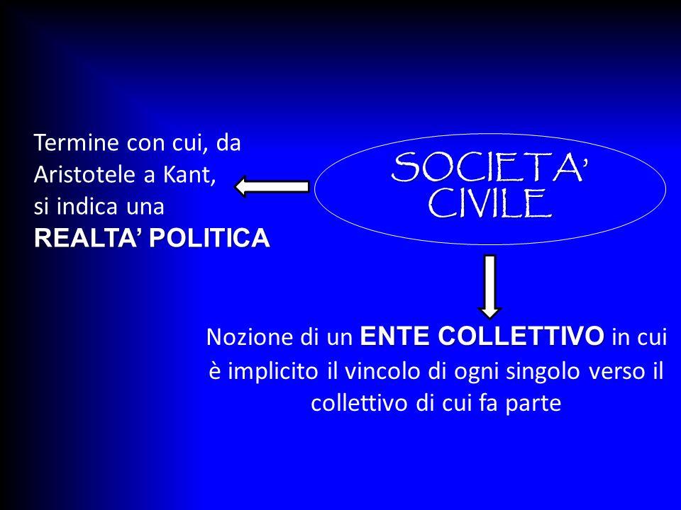SOCIETA CIVILE Termine con cui, da Aristotele a Kant, si indica una REALTA POLITICA ENTE COLLETTIVO Nozione di un ENTE COLLETTIVO in cui è implicito i