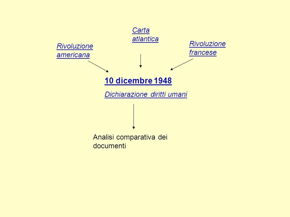 10 dicembre 1948 Dichiarazione diritti umani Rivoluzione americana Rivoluzione francese Analisi comparativa dei documenti Carta atlantica