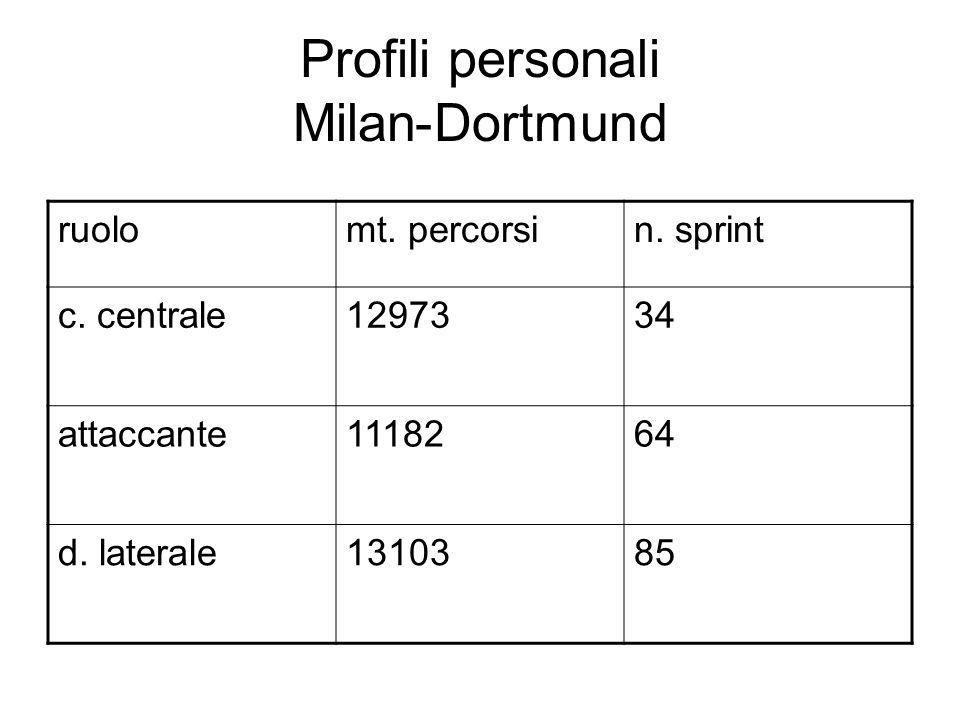 Profili personali Milan-Dortmund ruolomt. percorsin.