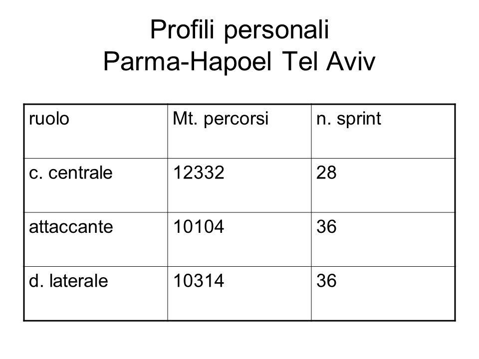 Profili personali Parma-Hapoel Tel Aviv ruoloMt.percorsin.