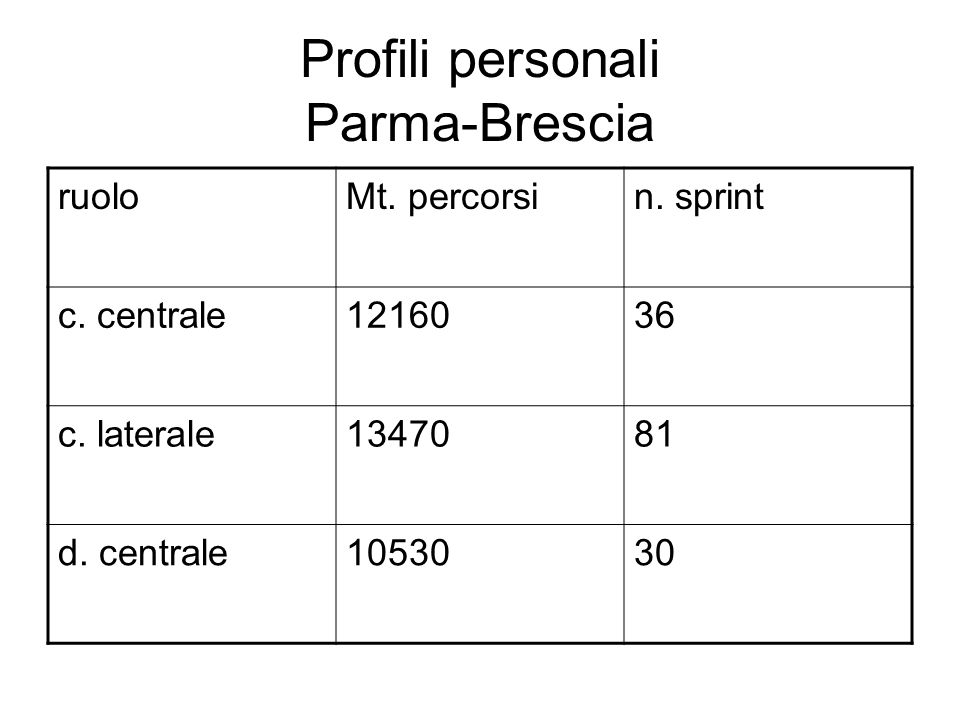 Profili personali Parma-Brescia ruoloMt. percorsin.