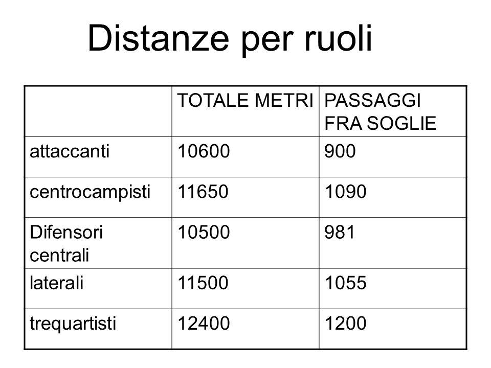 Milan-Roma 0-0 N.di sprint21 km/h24 km/h30 km/h Milanp.t.