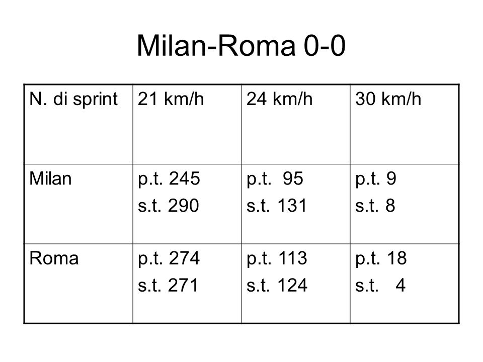 Milan-Roma 0-0 N. di sprint21 km/h24 km/h30 km/h Milanp.t.