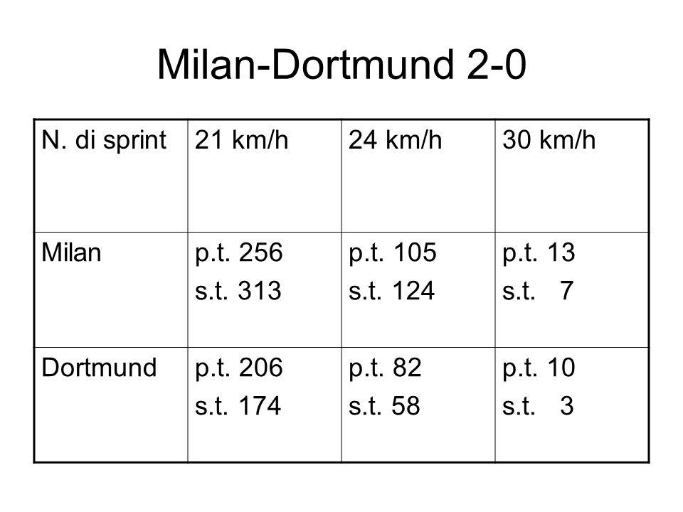 Milan-Dortmund 2-0 N. di sprint21 km/h24 km/h30 km/h Milanp.t.