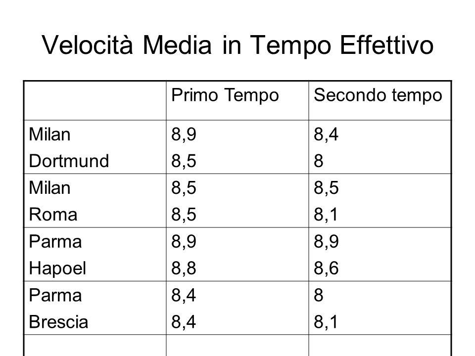 Velocità Media in Tempo Effettivo Primo TempoSecondo tempo Milan Dortmund 8,9 8,5 8,4 8 Milan Roma 8,5 8,1 Parma Hapoel 8,9 8,8 8,9 8,6 Parma Brescia 8,4 8 8,1